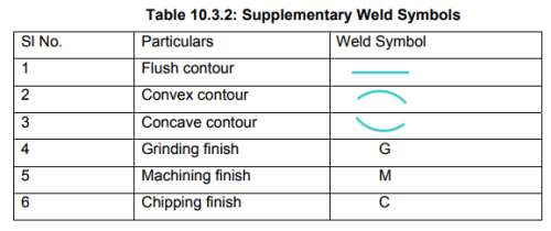 Types & Uses: Welded Joints Notes | EduRev