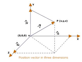Position Vectors Mechanical Engineering Notes | EduRev