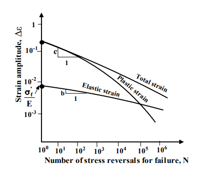 Low And High Cycle Fatigue Mechanical Engineering Notes   EduRev