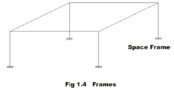 General Introduction (Part - 1) - Energy Methods in Structural Analysis Civil Engineering (CE) Notes   EduRev