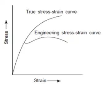 Stress Strain Diagrams Notes | EduRev