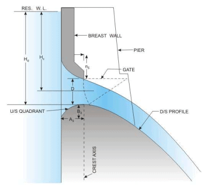 Spillways and Energy Dissipators (Part - 5) Civil Engineering (CE) Notes | EduRev