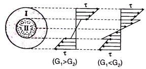 Torsion of Circular Shafts Notes | EduRev