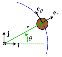 Summary of Analyzing Motion of Systems of Particles Civil Engineering (CE) Notes | EduRev