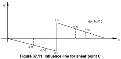 Moving Load & Its Effects on Structural Members - 1 Civil Engineering (CE) Notes   EduRev