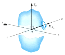 Reduction of a Force and Couple System Mechanical Engineering Notes | EduRev