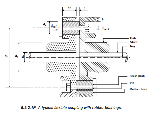 Design Procedures For Rigid And Flexible Rubber Bushed Couplings Mechanical Engineering Notes | EduRev