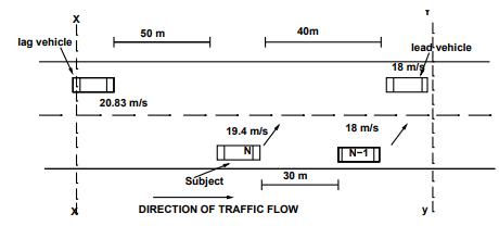 Lane Changing Models Civil Engineering (CE) Notes   EduRev
