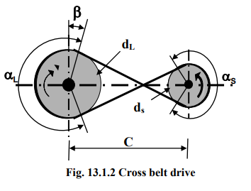 Introduction To Belt Drives Mechanical Engineering Notes | EduRev
