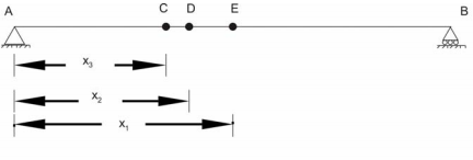 Influence Lines for Beams - 3 Civil Engineering (CE) Notes | EduRev