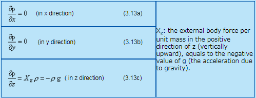 Forces on Fluid Elements Civil Engineering (CE) Notes | EduRev