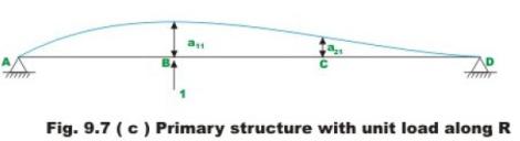 The Force Method of Analysis: Beams - 4 Civil Engineering (CE) Notes | EduRev