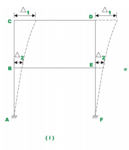 The Multistory Frames with Sidesway - 2 Civil Engineering (CE) Notes   EduRev