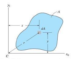 Summary - Moment of Inertia Mechanical Engineering Notes   EduRev