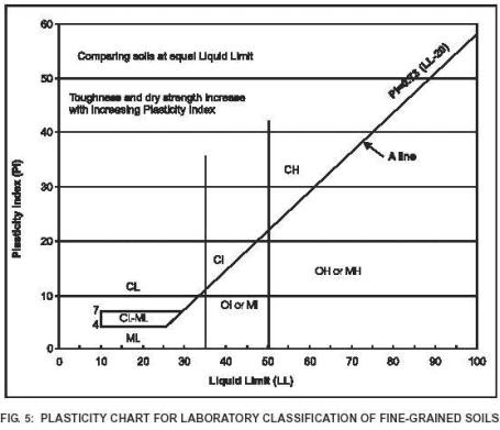 Subgrade Soil Civil Engineering (CE) Notes   EduRev