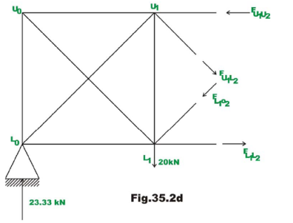 Indeterminate Trusses and Industrial Frames (Part - 1) Civil Engineering (CE) Notes | EduRev