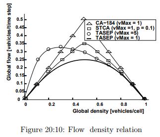 Discrete Simulation Models Civil Engineering (CE) Notes | EduRev