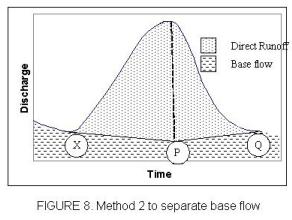 Runoff & Infiltration - 2 Civil Engineering (CE) Notes   EduRev