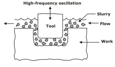 Non-Conventional Machining Processes Notes   EduRev