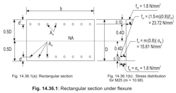 Structural Requirements, Code Stipulations and Governing Equations Civil Engineering (CE) Notes | EduRev