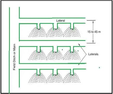 Methods of Irrigation Notes | EduRev