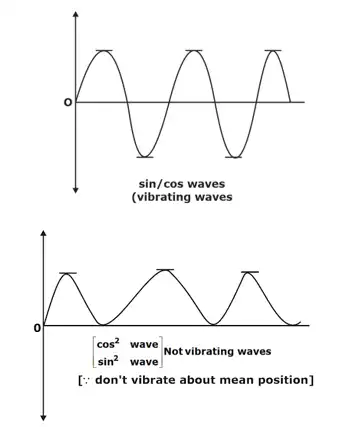 Free & Forced Vibration Notes   EduRev