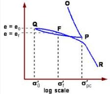 Compression & Consolidation of Soils Civil Engineering (CE) Notes | EduRev