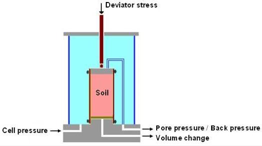Shear Strength of Soils Civil Engineering (CE) Notes | EduRev