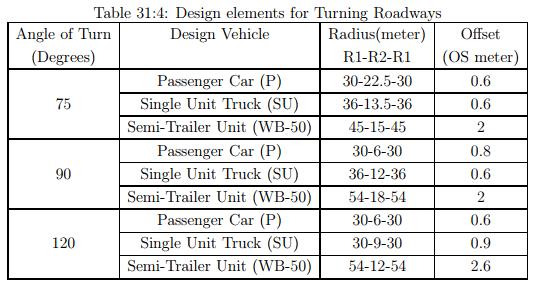 Channelization - 2 Civil Engineering (CE) Notes | EduRev