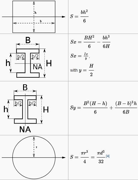 Bending & Shear Stress in Beams - 1 Civil Engineering (CE) Notes   EduRev