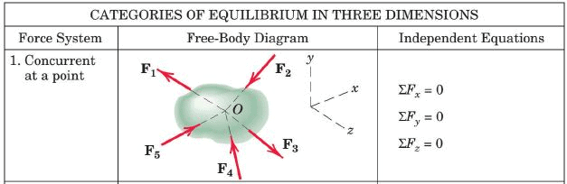 Summary - Resultant and Equilibrium of Force System (Non