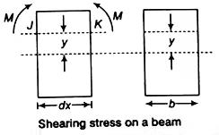 Shear Stresses in Beams Notes | EduRev