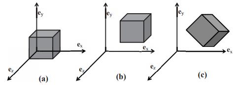 Body - Kinematics Civil Engineering (CE) Notes   EduRev