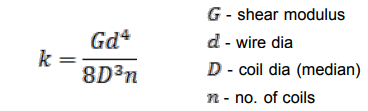 Elements of Vibration Isolation Mechanical Engineering Notes   EduRev