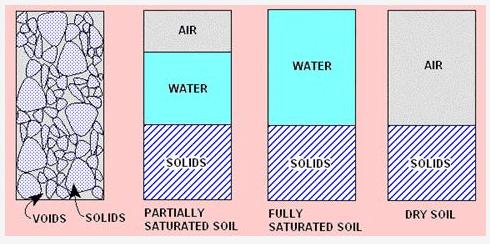 Phase Relations of Soils Civil Engineering (CE) Notes | EduRev