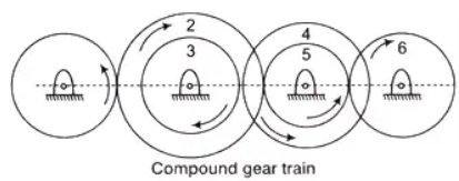 Study Notes for Gear Trains Mechanical Engineering Notes   EduRev