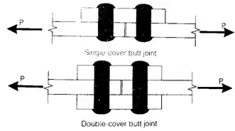 Structural Fasteners (Rivets, Welds & Bolts) Notes | EduRev