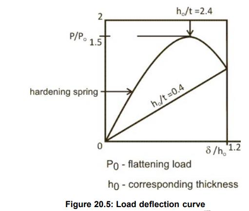 Elements of Vibration Isolation Mechanical Engineering Notes | EduRev
