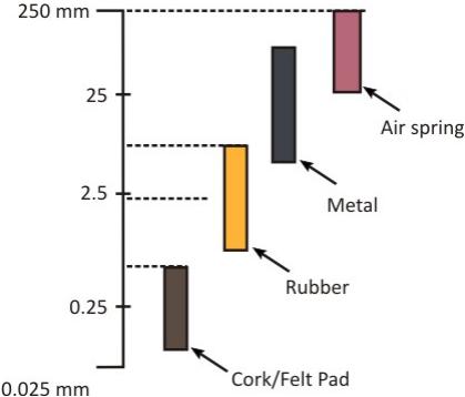Elements of Vibration Isolation Civil Engineering (CE) Notes | EduRev