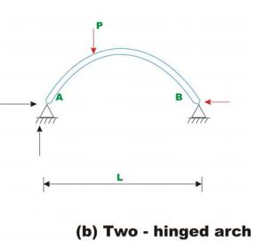 Three Hinged Arch (Part - 1) Civil Engineering (CE) Notes   EduRev