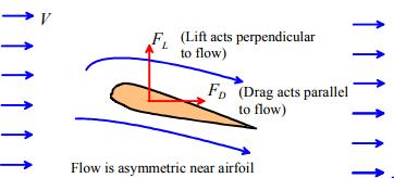 Forces (Part - 3) Civil Engineering (CE) Notes   EduRev