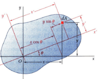 Moment of Inertia and area about Inclined Axis Mechanical Engineering Notes | EduRev