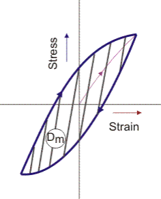 Energy Dissipation in Structural Materials Civil Engineering (CE) Notes | EduRev