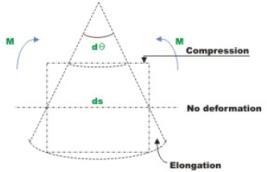 Principle of Superposition - 2 Civil Engineering (CE) Notes   EduRev