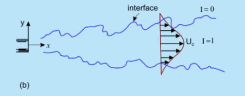 Intermittency Notes | EduRev