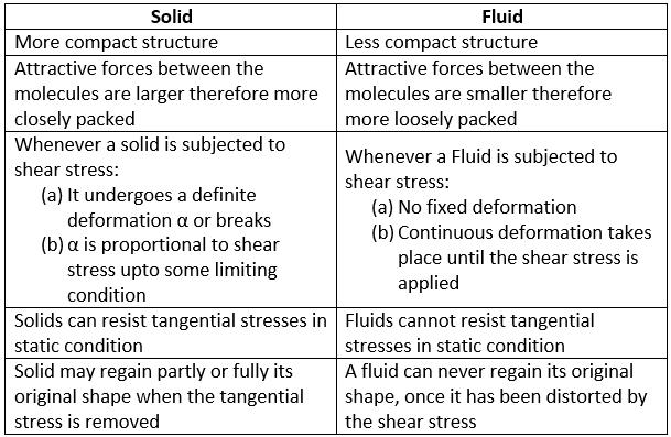 Definition of Stress Civil Engineering (CE) Notes   EduRev