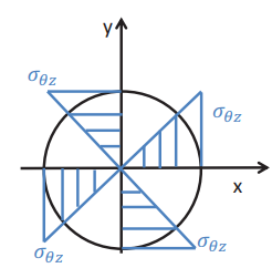 Circular Bar Civil Engineering (CE) Notes | EduRev