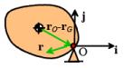 Summary of Equations of Motion for Rigid Bodies (Part - 2) Civil Engineering (CE) Notes | EduRev