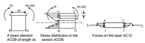 Simple Stresses (Part - 2) Mechanical Engineering Notes   EduRev