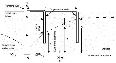 Laboratory Measurement of Permeability Civil Engineering (CE) Notes | EduRev